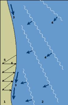 Sedimenttransport